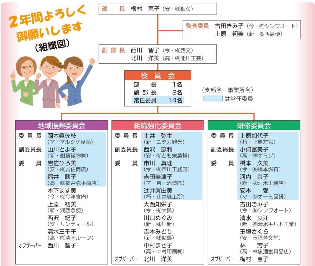 女性部組織図